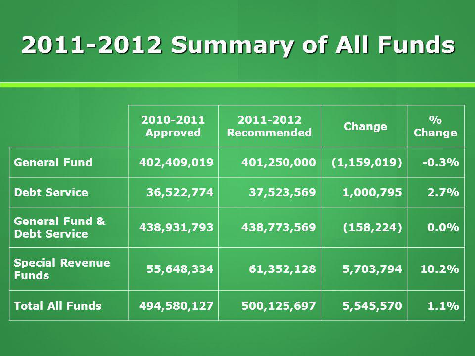 2011-2012 Summary of All Funds 2010-2011 Approved 2011-2012 Recommended Change % Change General Fund402,409,019401,250,000(1,159,019)-0.3% Debt Service36,522,77437,523,5691,000,7952.7% General Fund & Debt Service 438,931,793438,773,569(158,224)0.0% Special Revenue Funds 55,648,33461,352,1285,703,79410.2% Total All Funds494,580,127500,125,6975,545,5701.1%