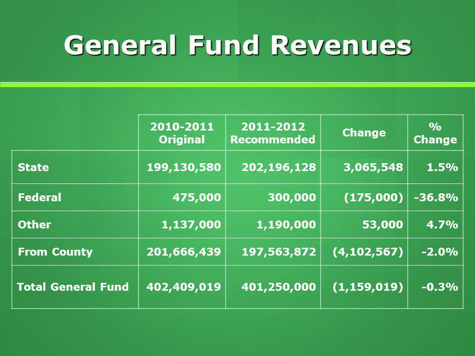 General Fund Revenues 2010-2011 Original 2011-2012 Recommended Change % Change State199,130,580202,196,1283,065,5481.5% Federal475,000300,000(175,000)-36.8% Other1,137,0001,190,00053,0004.7% From County201,666,439197,563,872(4,102,567)-2.0% Total General Fund402,409,019401,250,000(1,159,019)-0.3%