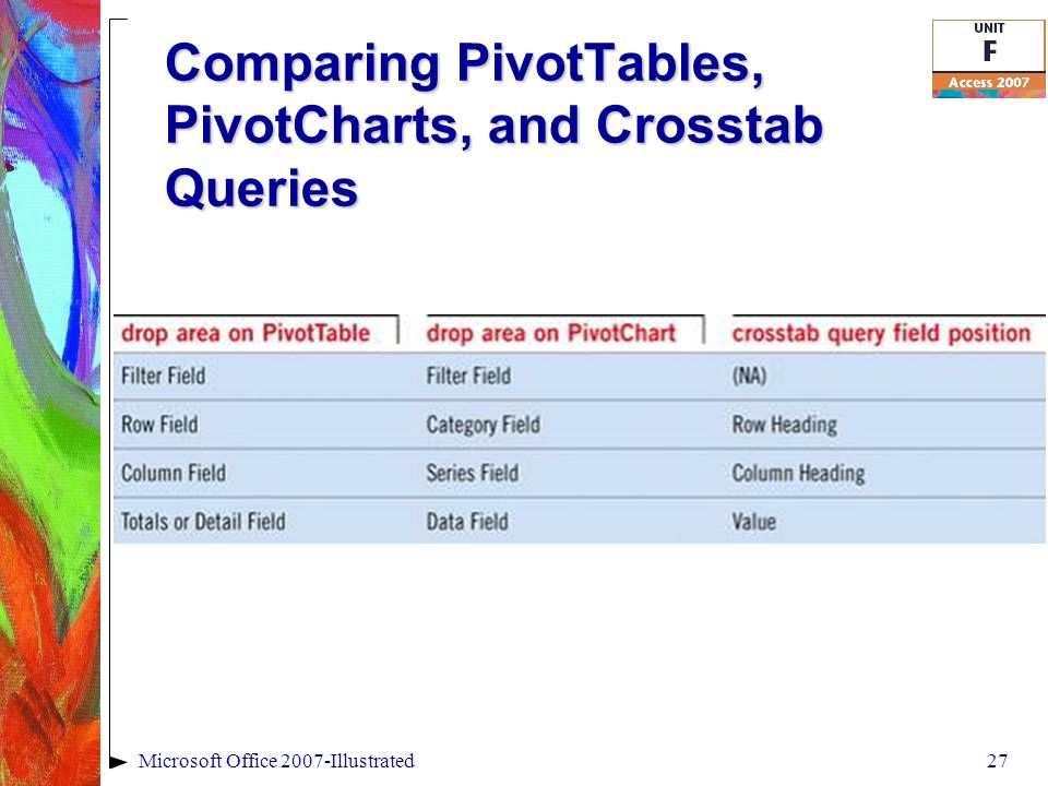 Comparing PivotTables, PivotCharts, and Crosstab Queries 27Microsoft Office 2007-Illustrated