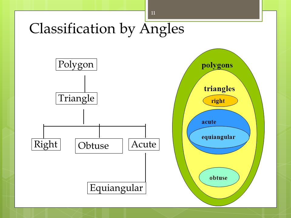 polygons Classification by Sides triangles Scalene Equilateral Isosceles Triangle Polygon scalene isosceles equilateral 10