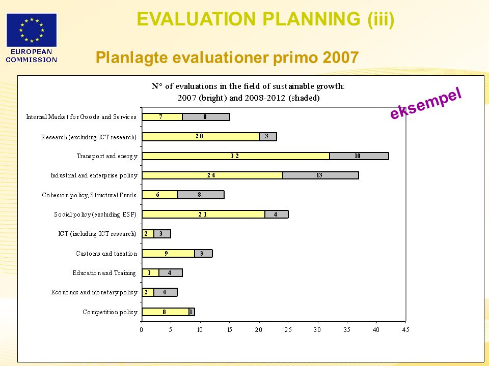22 EVALUATION PLANNING (iii) Planlagte evaluationer primo 2007 eksempel