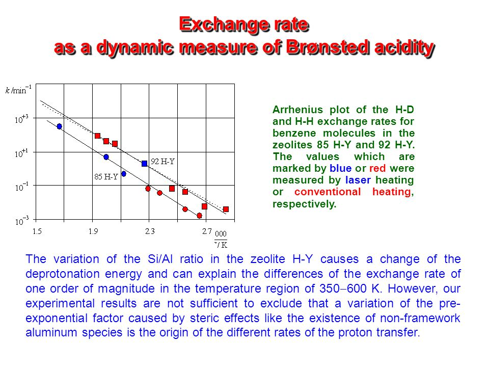 Exchange rate as a dynamic measure of Brønsted acidity Arrhenius plot of the H-D and H-H exchange rates for benzene molecules in the zeolites 85 H-Y a