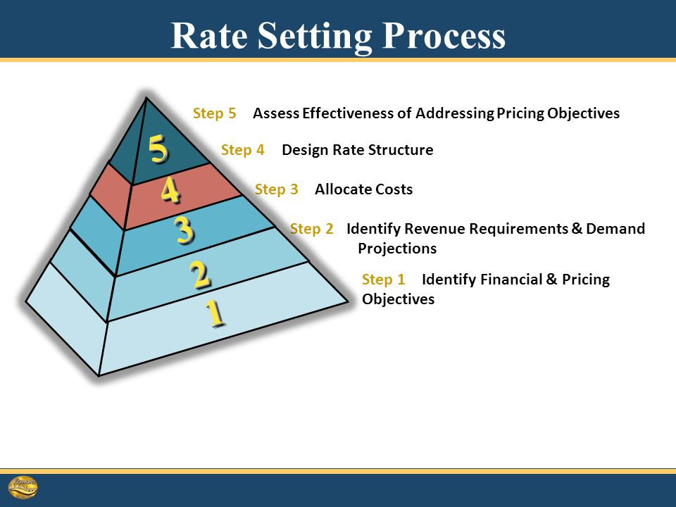 Step 1 – Identify Financial & Pricing Objectives Step 2 Identify Revenue Requirements & Demand Projections Step 3 – Allocate Costs Step 4 – Design Rate Structure Step 5 – Assess Effectiveness of Addressing Pricing Objectives 4 Rate Setting Process