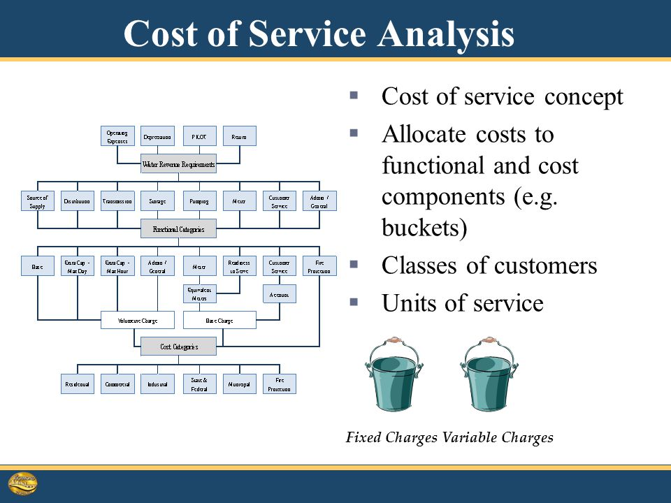 Cost of Service Analysis  Cost of service concept  Allocate costs to functional and cost components (e.g.