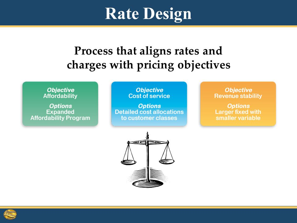 Process that aligns rates and charges with pricing objectives Rate Design
