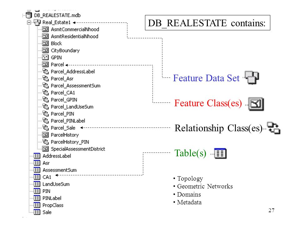 27 DB_REALESTATE contains: Feature Data Set Feature Class(es) Table(s) Relationship Class(es) Topology Geometric Networks Domains Metadata