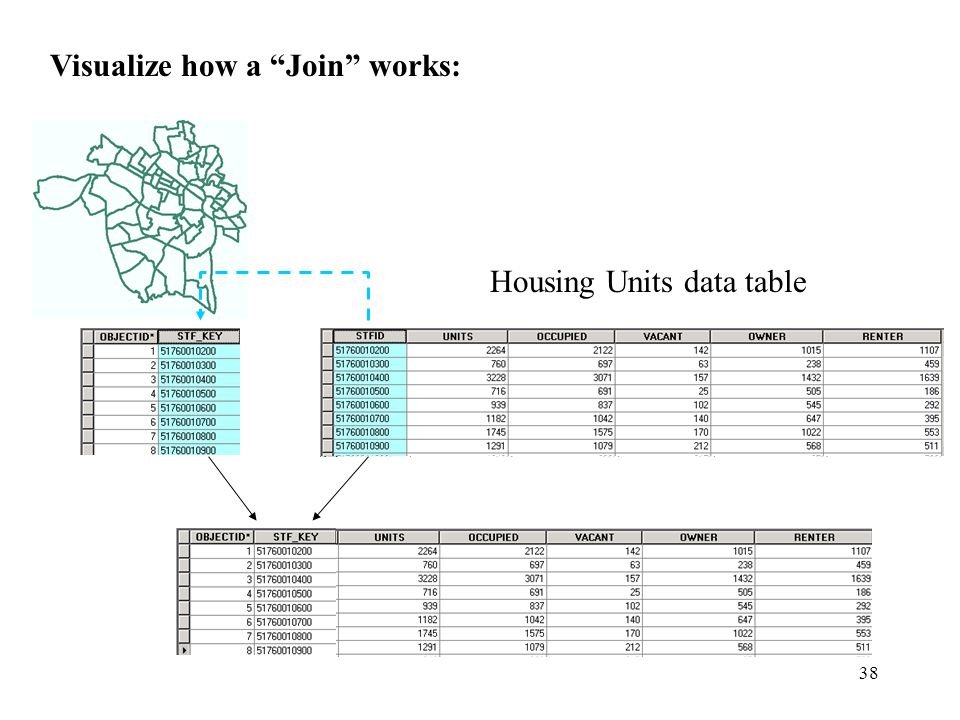 38 Visualize how a Join works: Housing Units data table