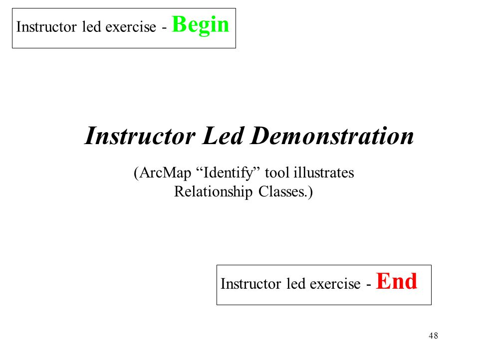 48 Instructor led exercise - Begin Instructor Led Demonstration Instructor led exercise - End (ArcMap Identify tool illustrates Relationship Classes.)