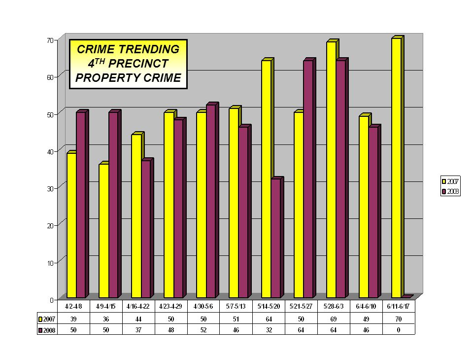 CRIME TRENDING 4 TH PRECINCT PROPERTY CRIME