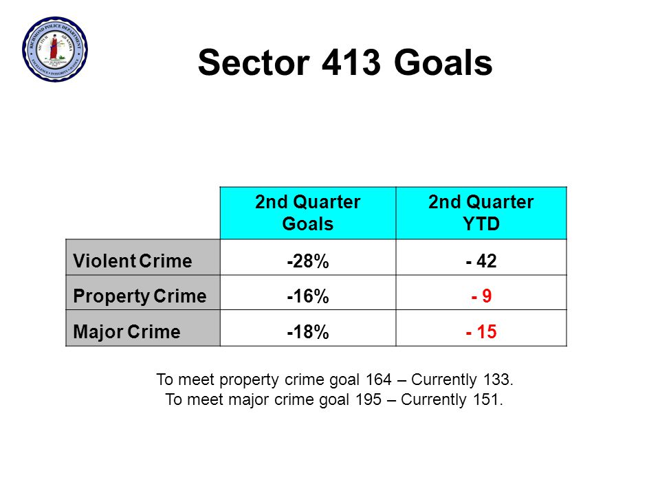 Sector 413 Goals 2nd Quarter Goals 2nd Quarter YTD Violent Crime-28%- 42 Property Crime-16%- 9 Major Crime-18%- 15 To meet property crime goal 164 – Currently 133.