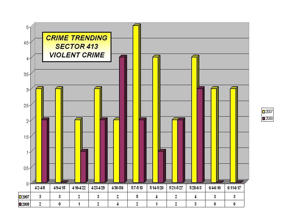 CRIME TRENDING SECTOR 413 VIOLENT CRIME