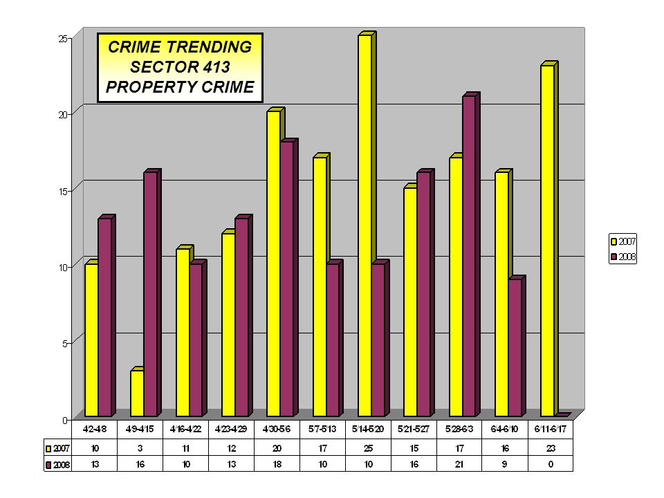 CRIME TRENDING SECTOR 413 PROPERTY CRIME