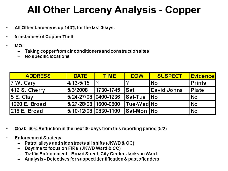 All Other Larceny Analysis - Copper All Other Larceny is up 143% for the last 30ays.
