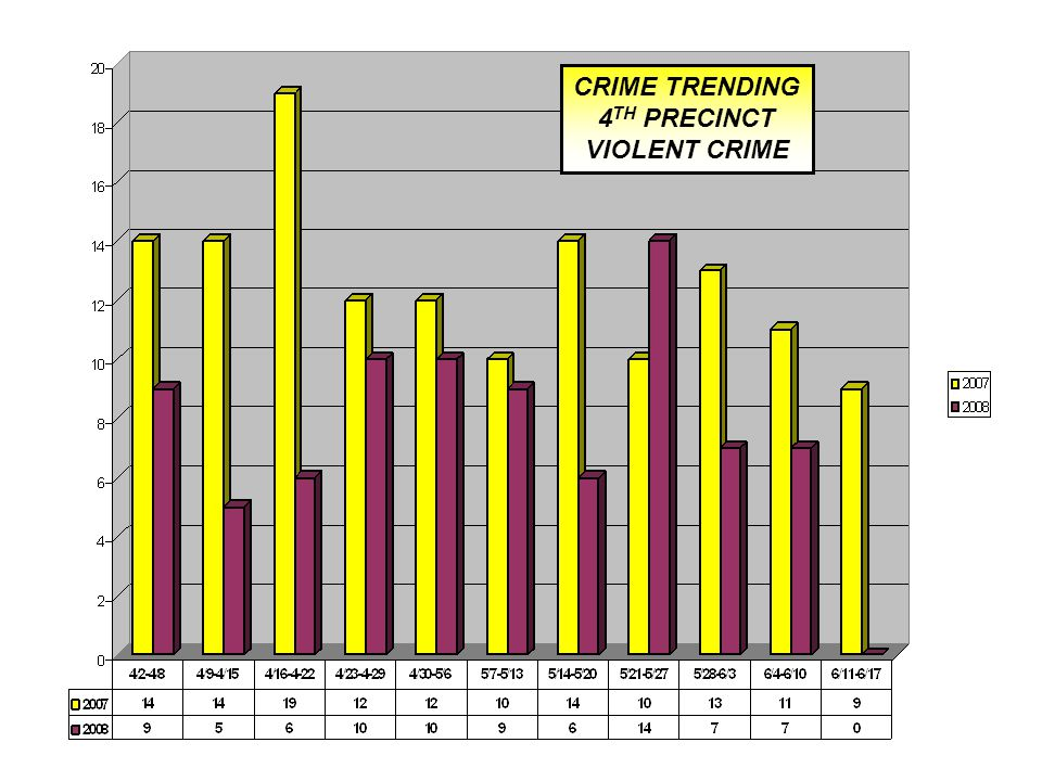 CRIME TRENDING 4 TH PRECINCT VIOLENT CRIME