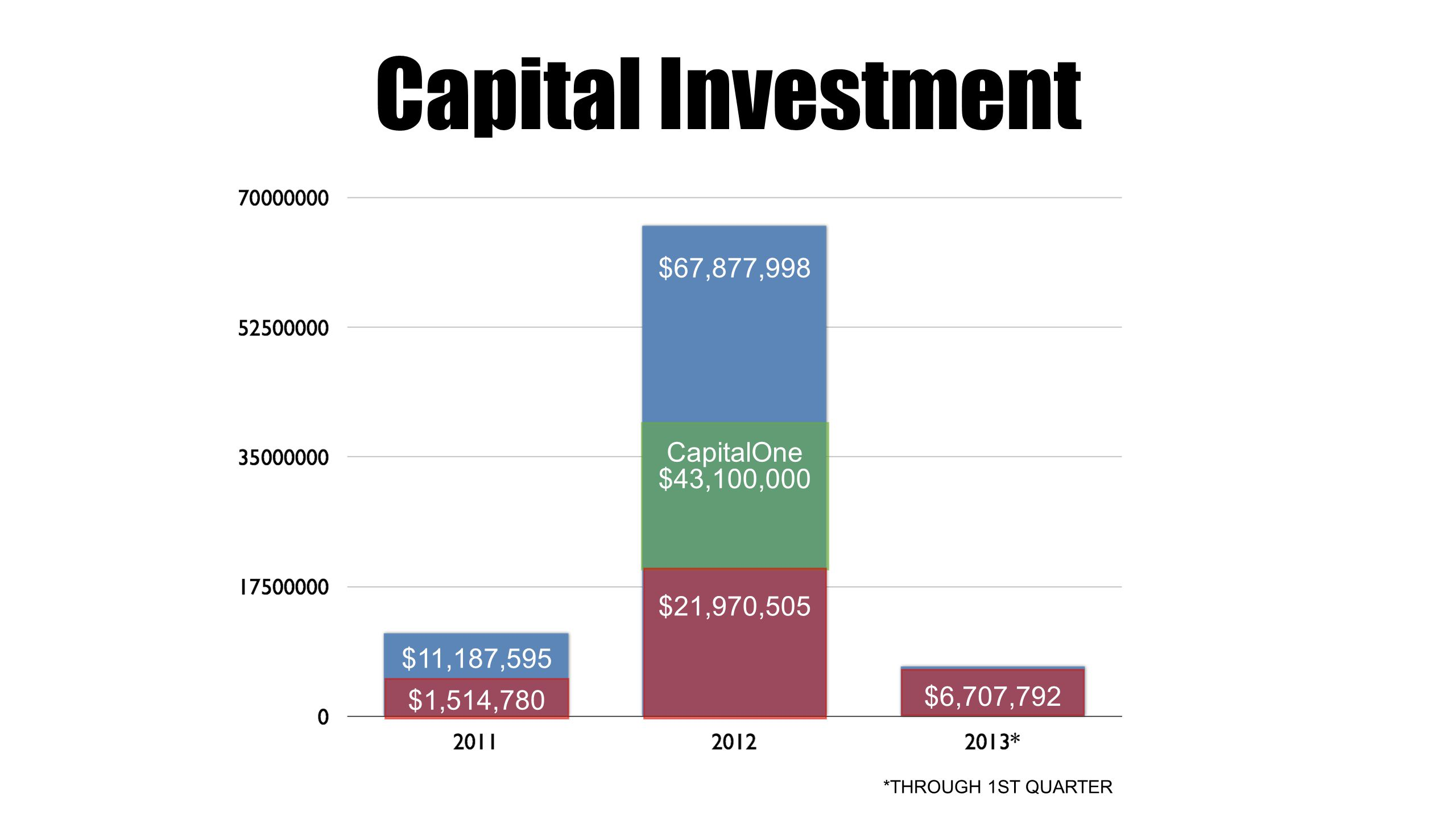 Capital Investment $67,877,998 *THROUGH 1ST QUARTER $43,100,000 CapitalOne $11,187,595 $1,514,780 $6,707,792 $21,970,505 $67,877,998