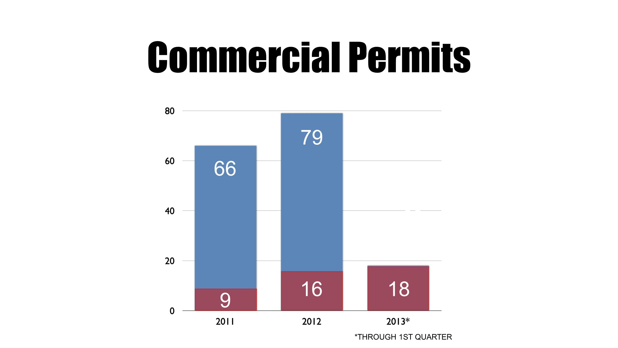 Commercial Permits 56 6679 *THROUGH 1ST QUARTER $11,187,595 9 1618 79 66