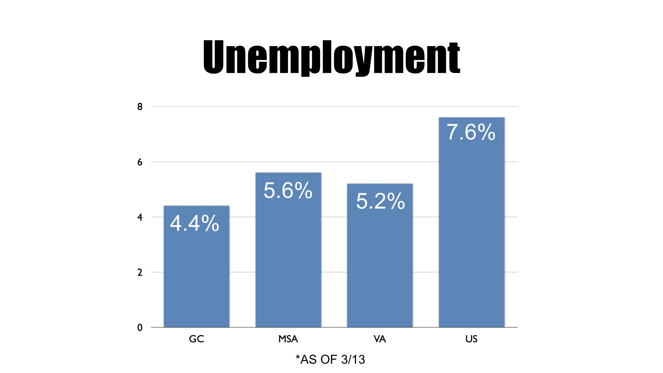 Unemployment *AS OF 3/13 4.4% 5.6% 7.6% 5.2% 1460