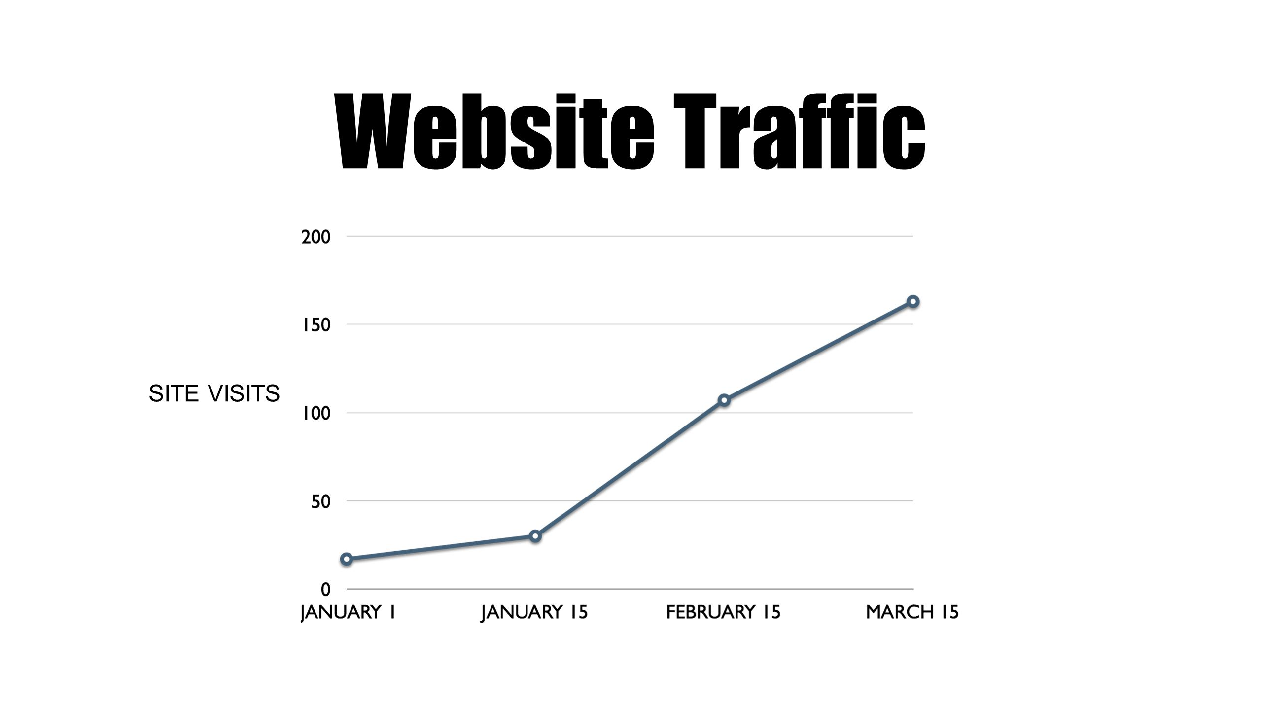 Website Traffic 5.0% 5.7% 8.1% 6.2% SITE VISITS