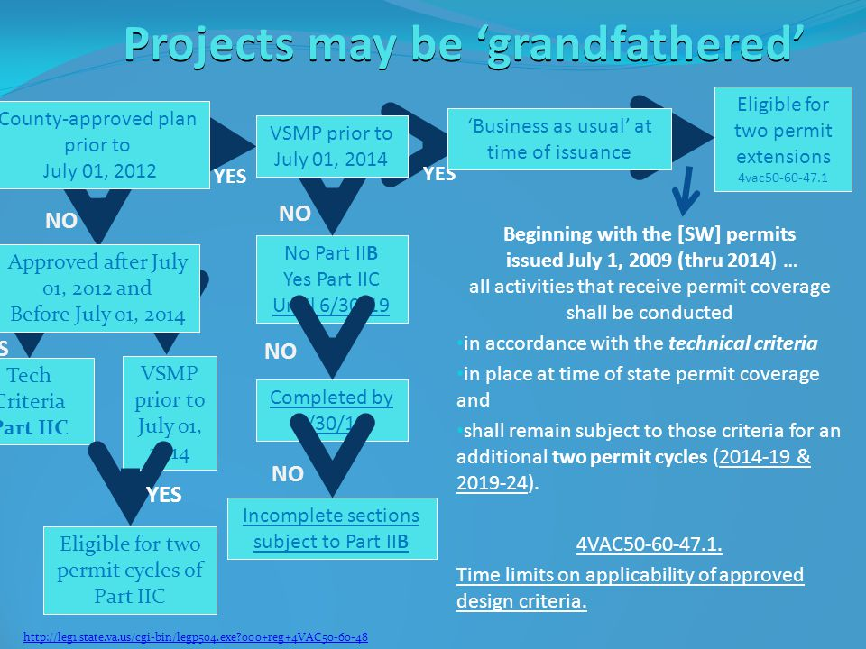 Projects may be 'grandfathered' Beginning with the [SW] permits issued July 1, 2009 (thru 2014) … all activities that receive permit coverage shall be conducted in accordance with the technical criteria in place at time of state permit coverage and shall remain subject to those criteria for an additional two permit cycles (2014-19 & 2019-24).