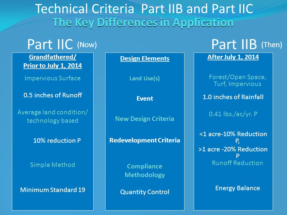 Technical Criteria Part IIB and Part IIC The Key Differences in Application Grandfathered/ Prior to July 1, 2014 Impervious Surface 0.5 inches of Runoff Average land condition/ technology based 10% reduction P Simple Method Minimum Standard 19 After July 1, 2014 Forest/Open Space, Turf, Impervious 1.0 inches of Rainfall 0.41 lbs./ac/yr.