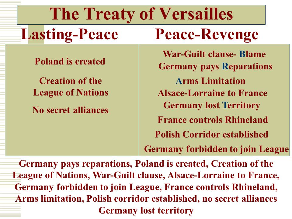 The Treaty of Versailles Lasting-PeacePeace-Revenge Germany pays reparations, Poland is created, Creation of the League of Nations, War-Guilt clause, Alsace-Lorraine to France, Germany forbidden to join League, France controls Rhineland, Arms limitation, Polish corridor established, no secret alliances Germany lost territory Arms LimitationCreation of the League of Nations Polish Corridor established France controls Rhineland Poland is created War-Guilt clause- Blame Germany pays Reparations Germany lost Territory Germany forbidden to join League No secret alliances Alsace-Lorraine to France