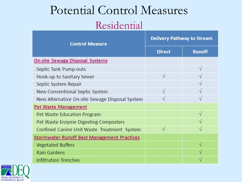 Potential Control Measures Residential Control Measure Delivery Pathway to Stream DirectRunoff On-site Sewage Disposal Systems Septic Tank Pump-outs 