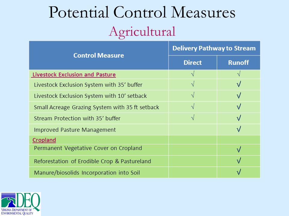 Control Measure Delivery Pathway to Stream DirectRunoff Livestock Exclusion and Pasture  Livestock Exclusion System with 35' buffer   Livestock Exclusion System with 10' setback   Small Acreage Grazing System with 35 ft setback   Stream Protection with 35' buffer   Improved Pasture Management  Cropland Permanent Vegetative Cover on Cropland  Reforestation of Erodible Crop & Pastureland  Manure/biosolids Incorporation into Soil  Potential Control Measures Agricultural