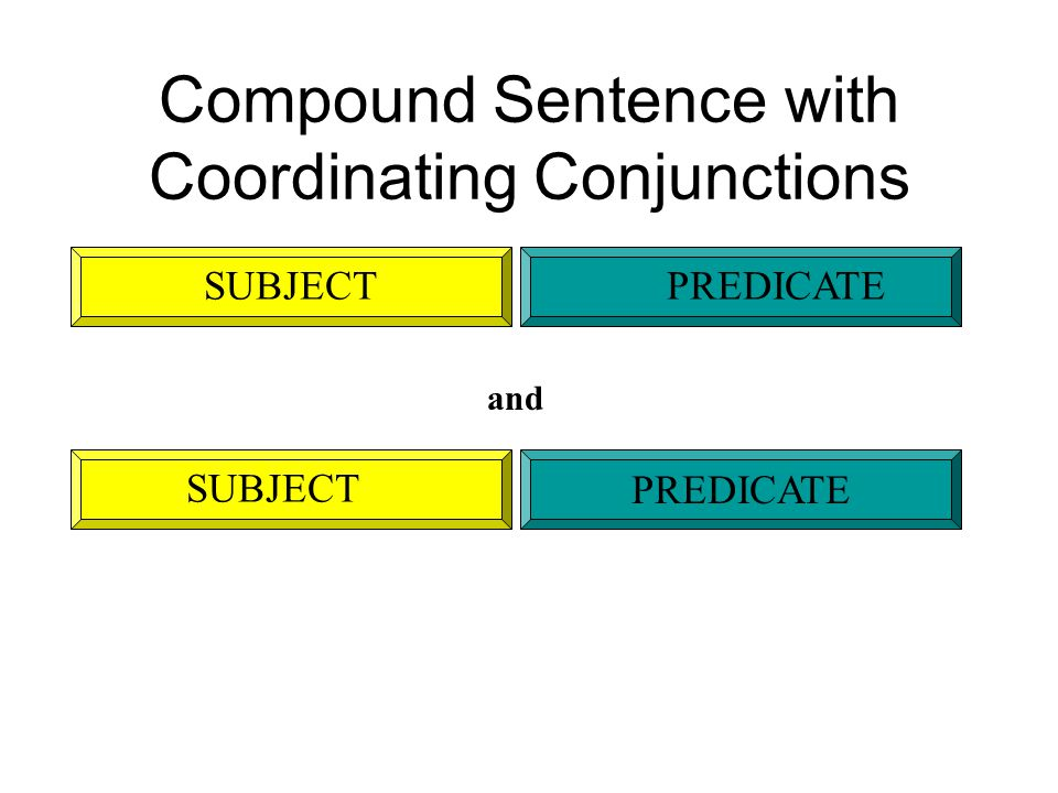 Compound Sentence with Coordinating Conjunctions SUBJECTPREDICATE SUBJECT PREDICATE and