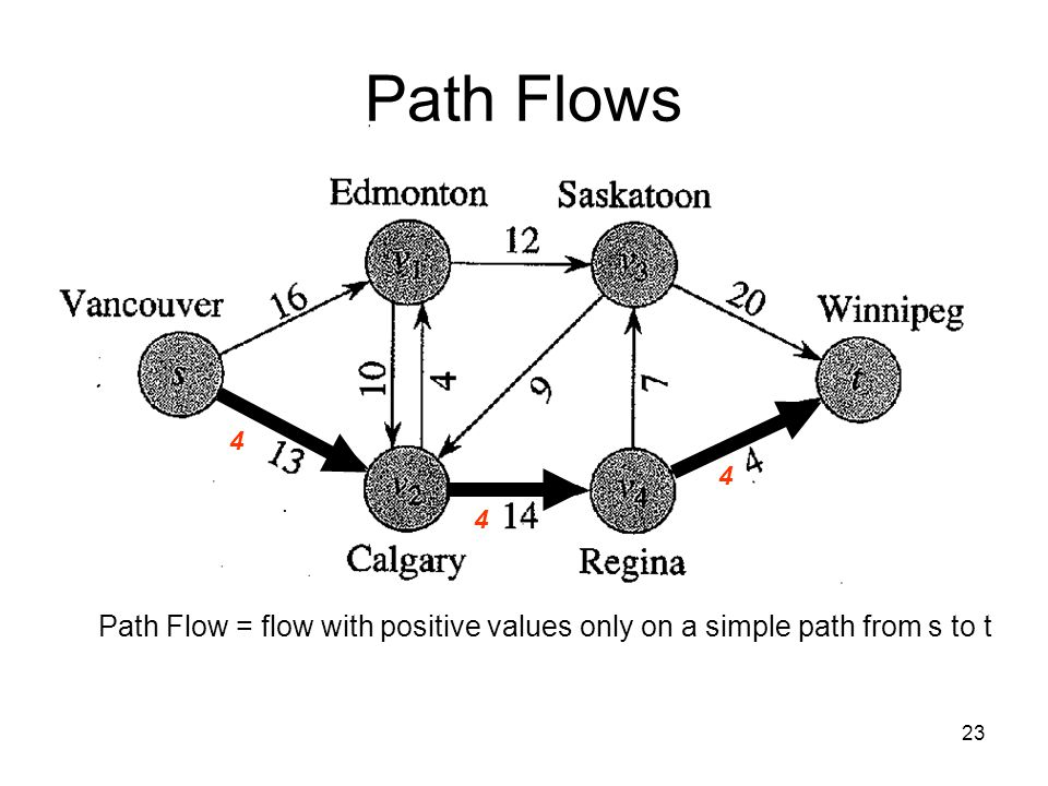 23 4 4 4 Path Flows Path Flow = flow with positive values only on a simple path from s to t