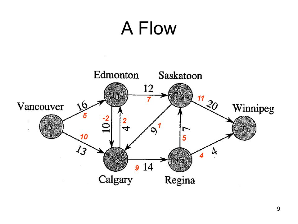 10 Skew Symmetry is modeled as 2 4 -2 2 Our flows are net flows.