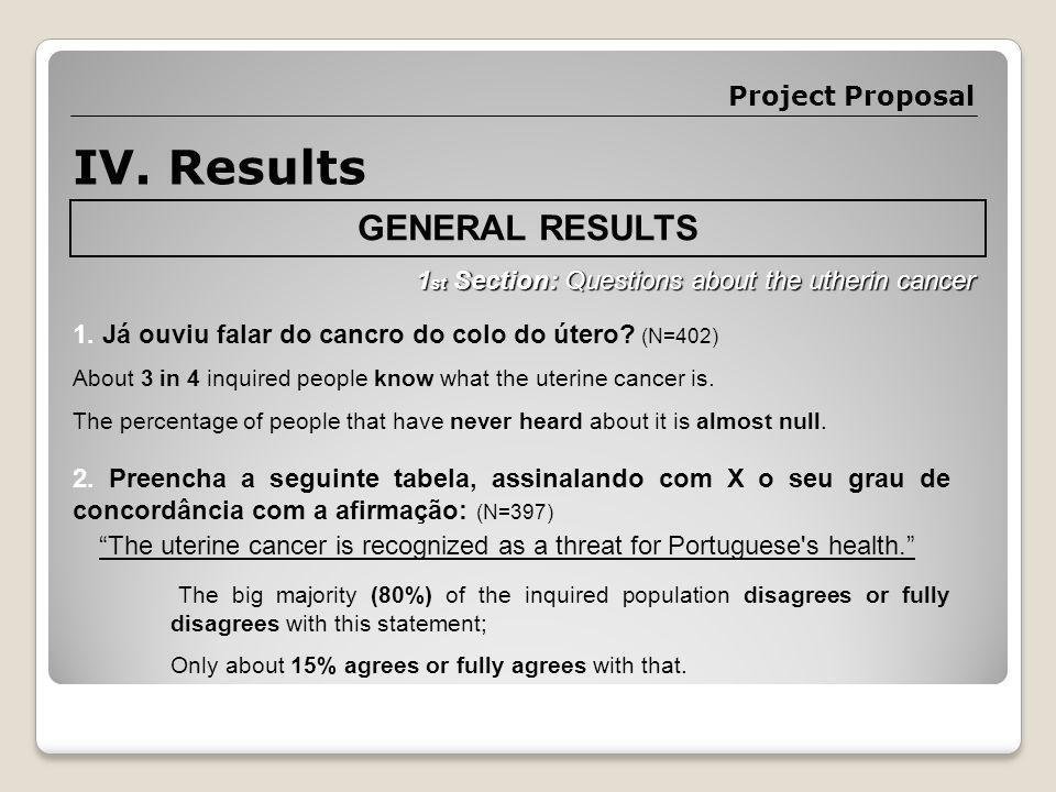 IV. Results 1. Já ouviu falar do cancro do colo do útero.