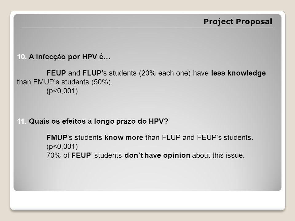 Project Proposal 10. A infecção por HPV é… 11. Quais os efeitos a longo prazo do HPV.