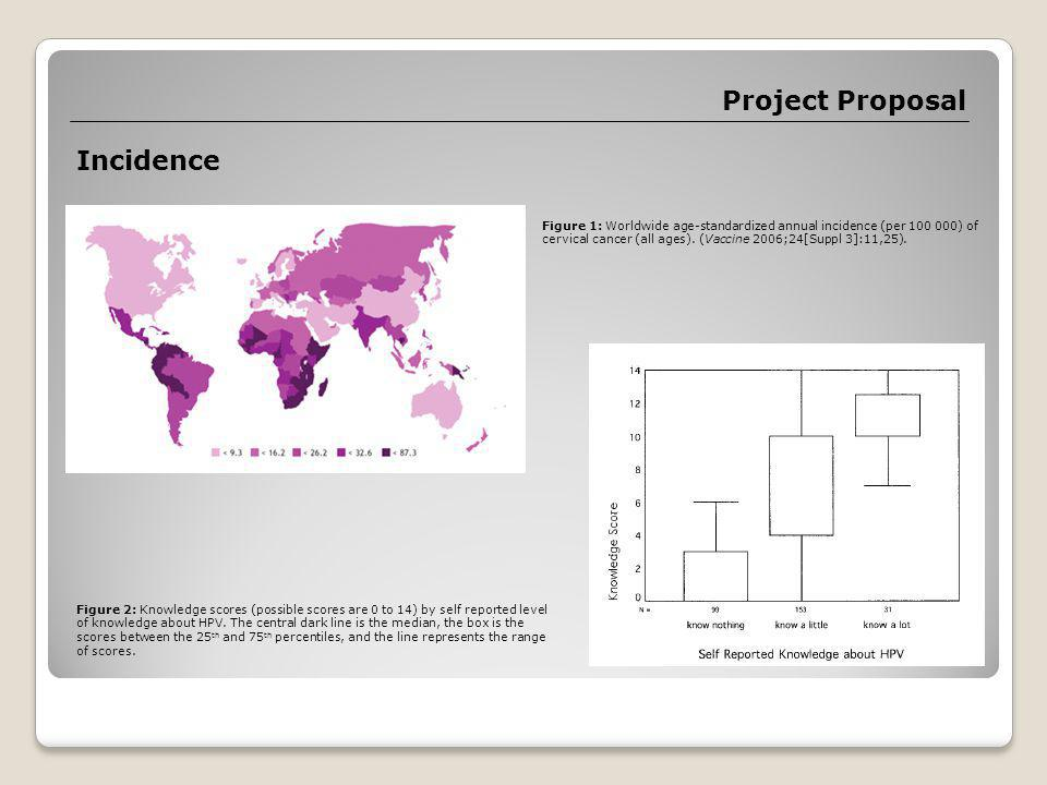 Project Proposal Incidence Figure 1: Worldwide age-standardized annual incidence (per 100 000) of cervical cancer (all ages).