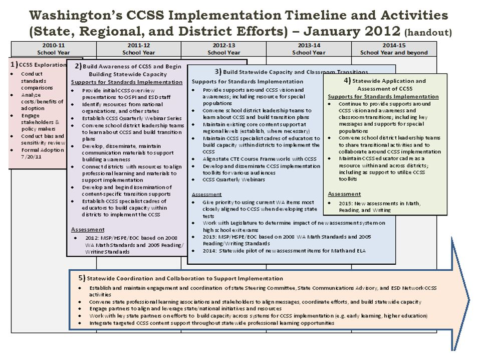 Washington's CCSS Implementation Timeline and Activities (State, Regional, and District Efforts) – January 2012 (handout) January 2012CCSS Webinar Series Part 2: Systems Update10