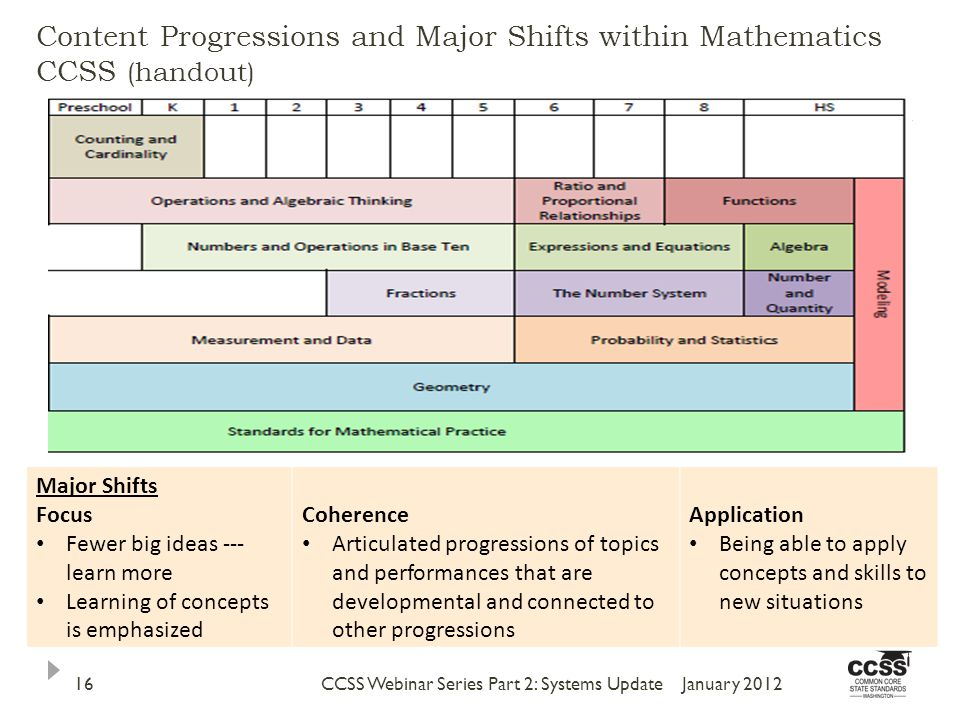 Content Progressions and Major Shifts within Mathematics CCSS (handout) January 2012CCSS Webinar Series Part 2: Systems Update16 Major Shifts Focus Fewer big ideas --- learn more Learning of concepts is emphasized Coherence Articulated progressions of topics and performances that are developmental and connected to other progressions Application Being able to apply concepts and skills to new situations