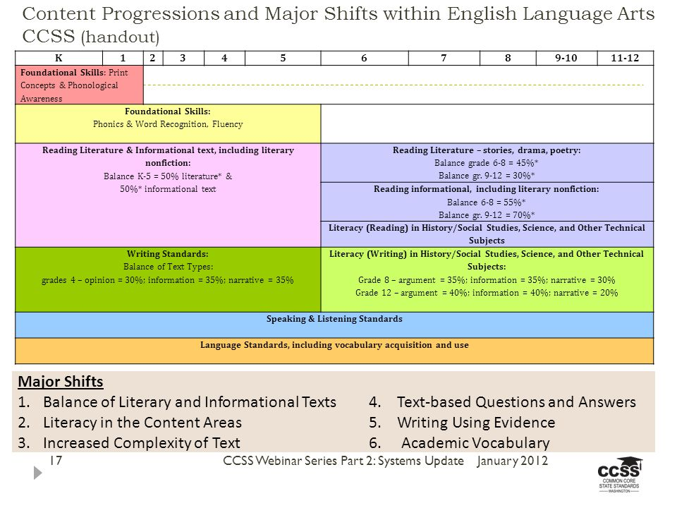 Content Progressions and Major Shifts within English Language Arts CCSS (handout) January 2012CCSS Webinar Series Part 2: Systems Update17 K Foundational Skills: Print Concepts & Phonological Awareness Foundational Skills: Phonics & Word Recognition, Fluency Reading Literature & Informational text, including literary nonfiction: Balance K-5 = 50% literature* & 50%* informational text Reading Literature – stories, drama, poetry: Balance grade 6-8 = 45%* Balance gr.