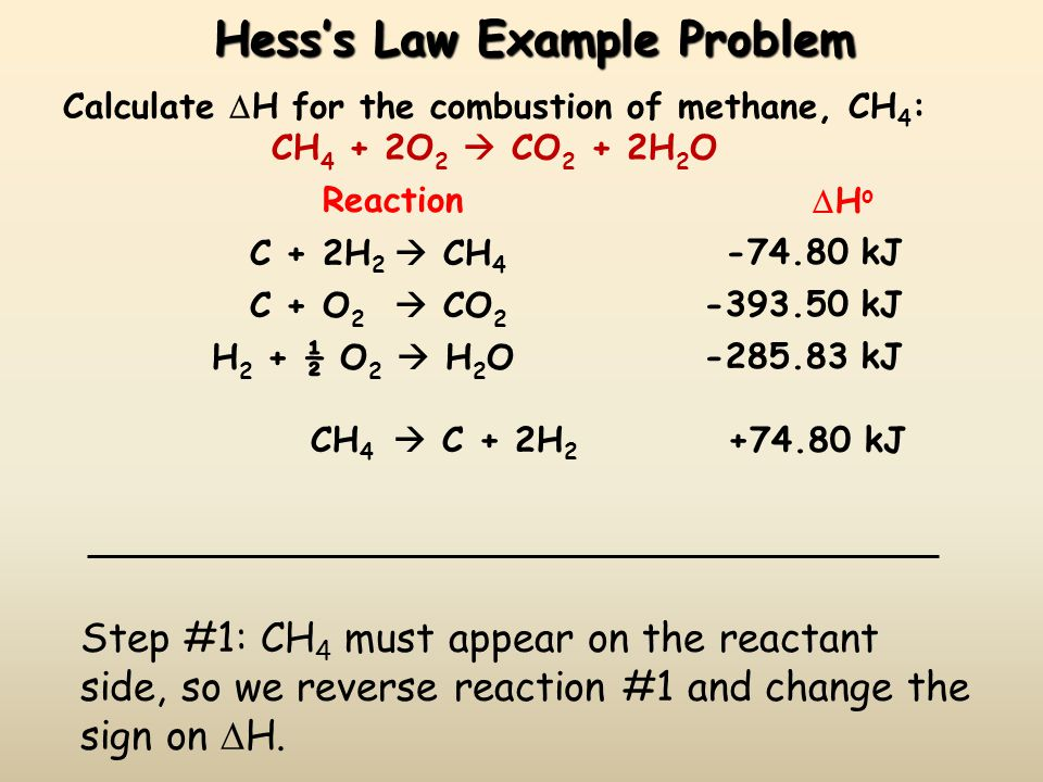 Hess's Law Example Problem Calculate  H for the combustion of methane, CH 4 : CH 4 + 2O 2  CO 2 + 2H 2 O Reaction  H o C + 2H 2  CH 4 -74.80 kJ C + O 2  CO 2 -393.50 kJ H 2 + ½ O 2  H 2 O-285.83 kJ Step #1: CH 4 must appear on the reactant side, so we reverse reaction #1 and change the sign on  H.