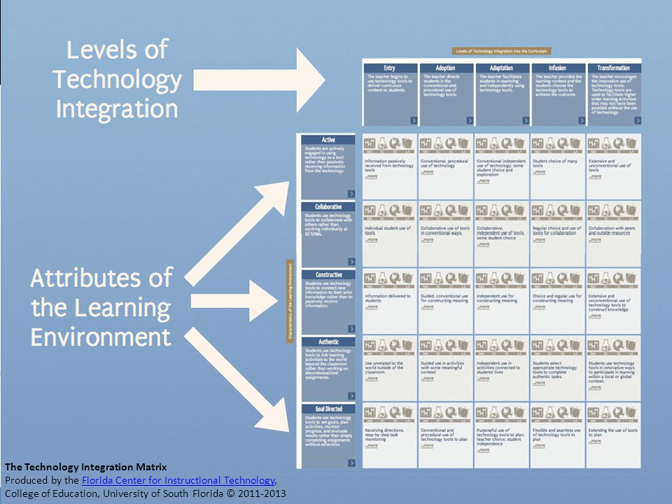 The Technology Integration Matrix Produced by the Florida Center for Instructional Technology,Florida Center for Instructional Technology College of Education, University of South Florida © 2011-2013