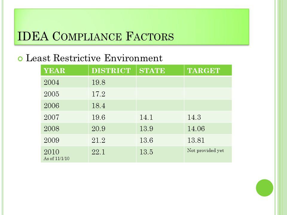 IDEA C OMPLIANCE F ACTORS Least Restrictive Environment YEARDISTRICTSTATETARGET 200419.8 200517.2 200618.4 200719.614.114.3 200820.913.914.06 200921.2