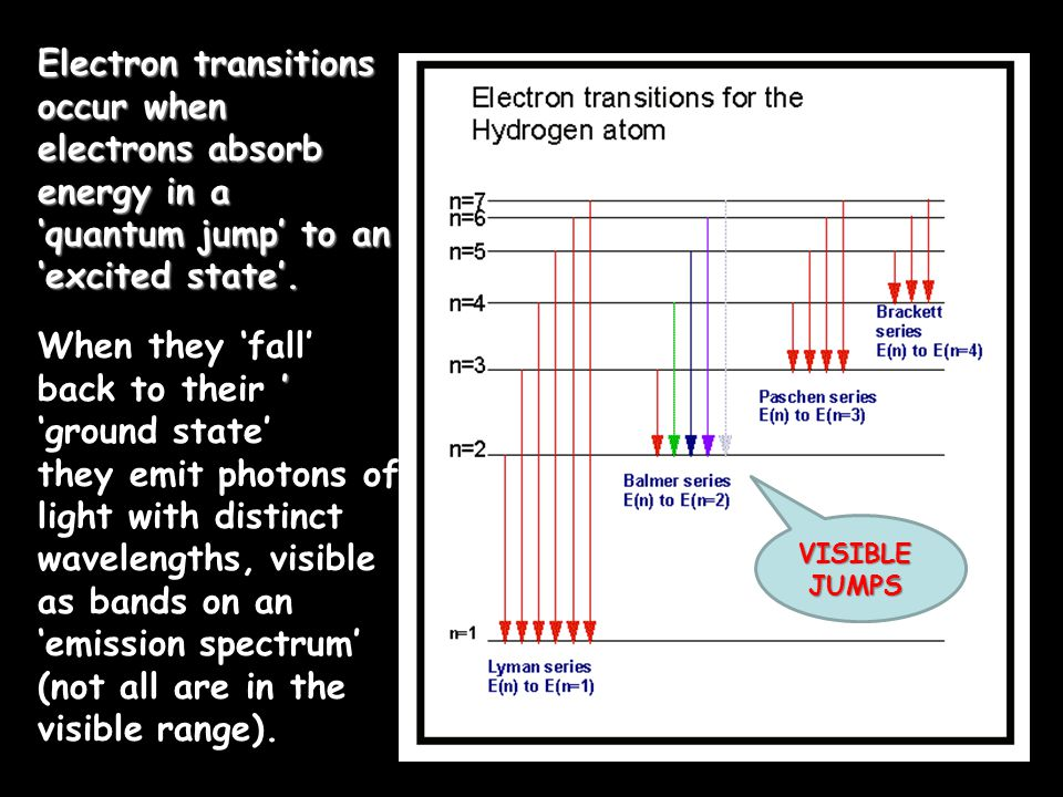 ' When they 'fall' back to their ' 'ground state' they emit photons of light with distinct wavelengths, visible as bands on an 'emission spectrum' (not all are in the visible range).