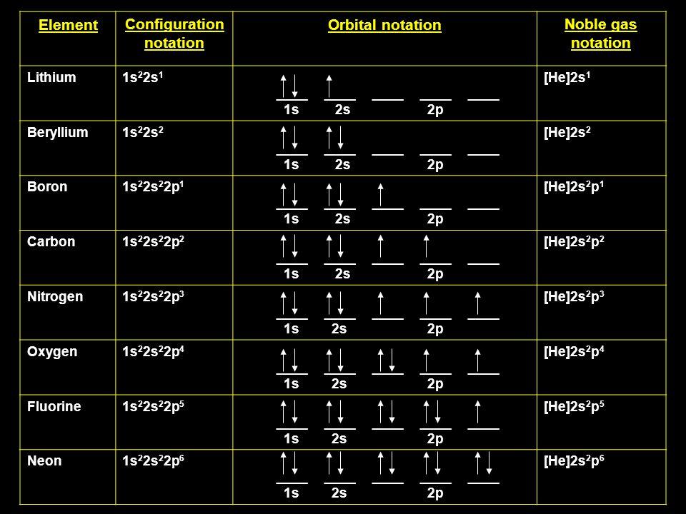 ElementConfiguration notation Orbital notationNoble gas notation Lithium1s 2 2s 1 ____ ____ ____ ____ ____ 1s 2s 2p [He]2s 1 Beryllium1s 2 2s 2 ____ ____ ____ ____ ____ 1s 2s 2p [He]2s 2 Boron1s 2 2s 2 2p 1 ____ ____ ____ ____ ____ 1s 2s 2p [He]2s 2 p 1 Carbon1s 2 2s 2 2p 2 ____ ____ ____ ____ ____ 1s 2s 2p [He]2s 2 p 2 Nitrogen1s 2 2s 2 2p 3 ____ ____ ____ ____ ____ 1s 2s 2p [He]2s 2 p 3 Oxygen1s 2 2s 2 2p 4 ____ ____ ____ ____ ____ 1s 2s 2p [He]2s 2 p 4 Fluorine1s 2 2s 2 2p 5 ____ ____ ____ ____ ____ 1s 2s 2p [He]2s 2 p 5 Neon1s 2 2s 2 2p 6 ____ ____ ____ ____ ____ 1s 2s 2p [He]2s 2 p 6