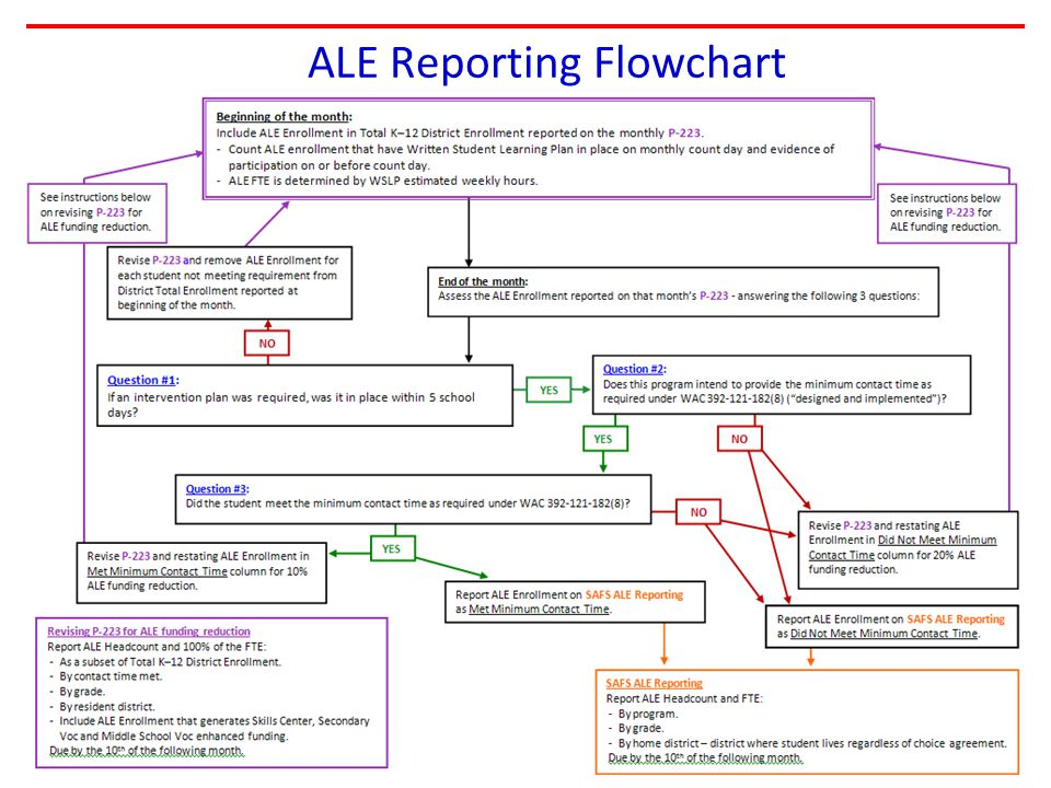 ALE Reporting Flowchart