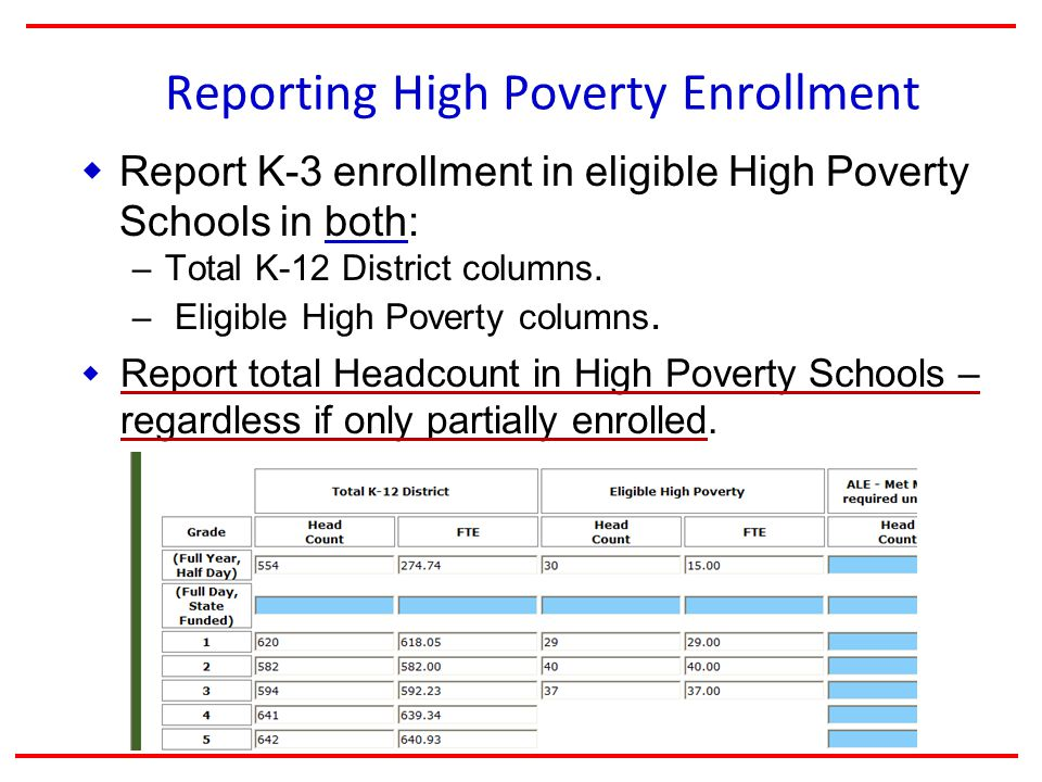Reporting High Poverty Enrollment  Report K-3 enrollment in eligible High Poverty Schools in both: – Total K-12 District columns.