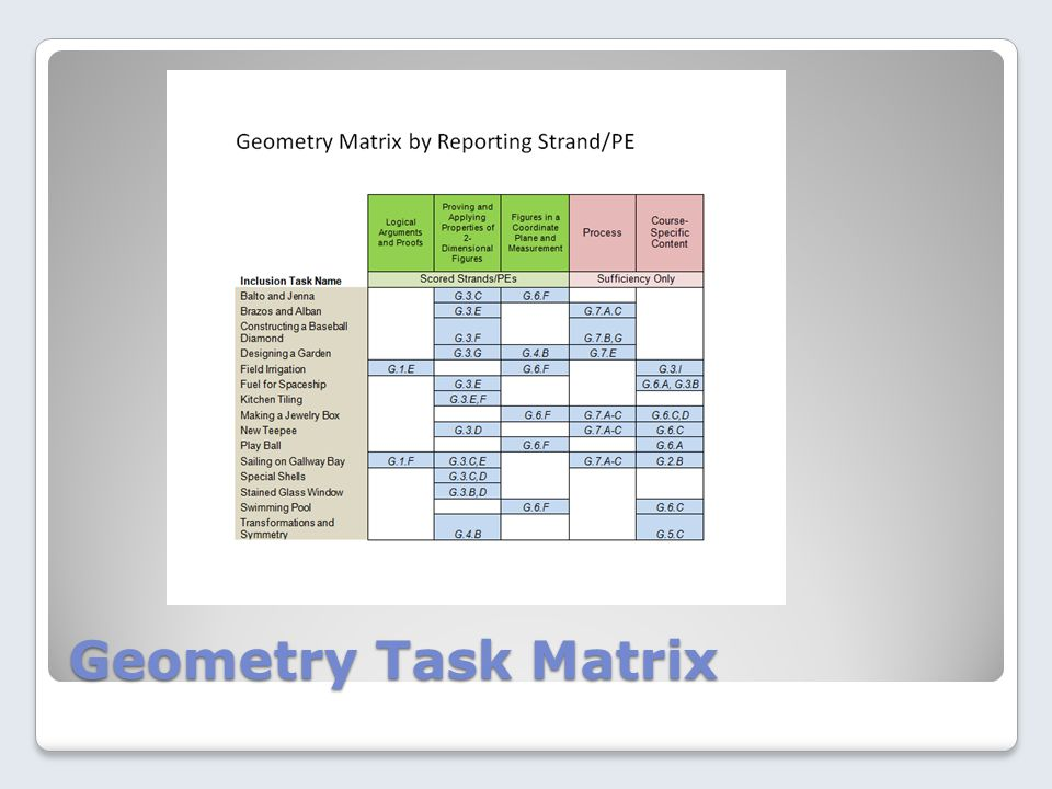 Geometry Task Matrix