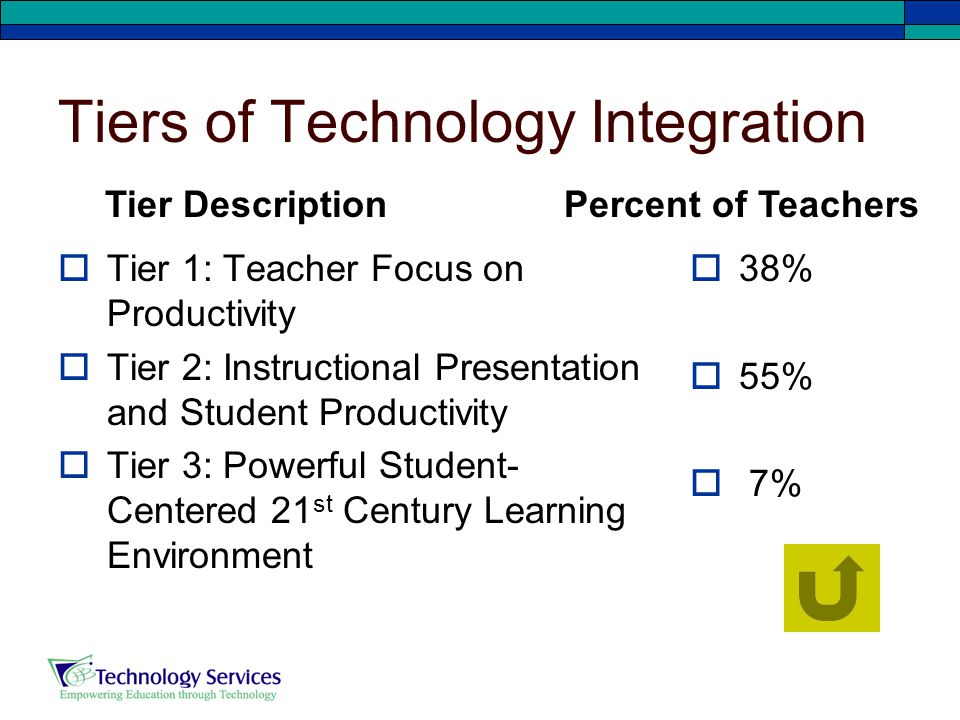Tiers of Technology Integration  Tier 1: Teacher Focus on Productivity  Tier 2: Instructional Presentation and Student Productivity  Tier 3: Powerful Student- Centered 21 st Century Learning Environment  38%  55%  7% Tier Description Percent of Teachers