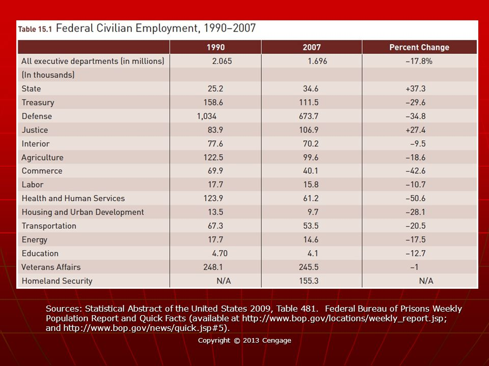 Copyright © 2013 Cengage Source: Outlays: Statistical Abstract of the United States, 2004-2005, Table 461, and Historical Statistics of the United States, Series F-32 and Y-340, Civilian employment and pages in the Federal Register: Harold W.