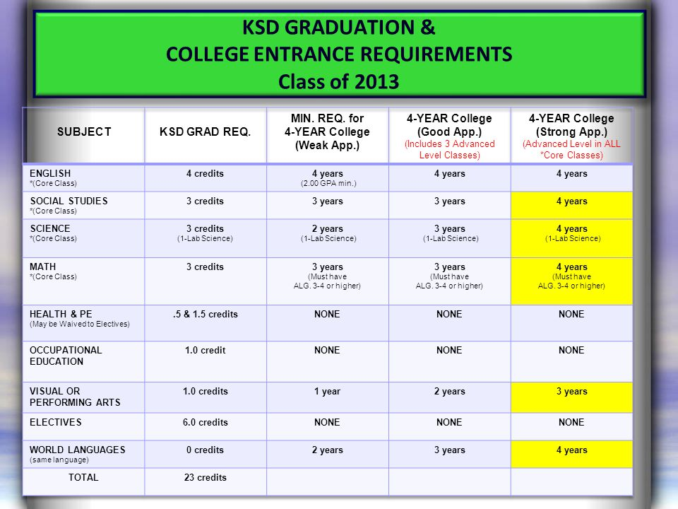 KSD GRADUATION & COLLEGE ENTRANCE REQUIREMENTS Class of 2013