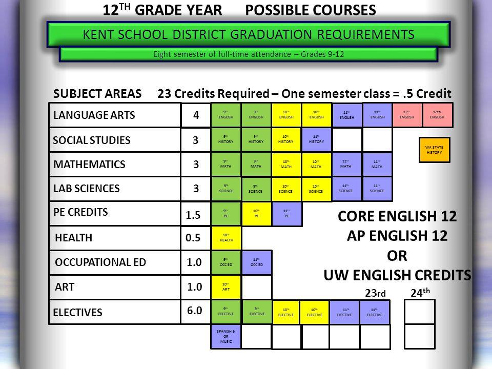 http://www.k12.wa.us/graduationrequirements/GraduationToolkit.aspx GRADUATION TOOLKIT At: OSPI