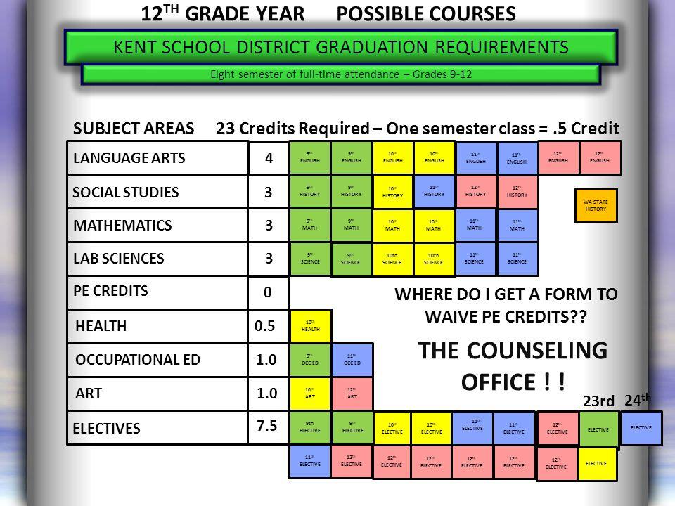 KSD GRADUATION & COLLEGE ENTRANCE REQUIREMENTS Class of 2013