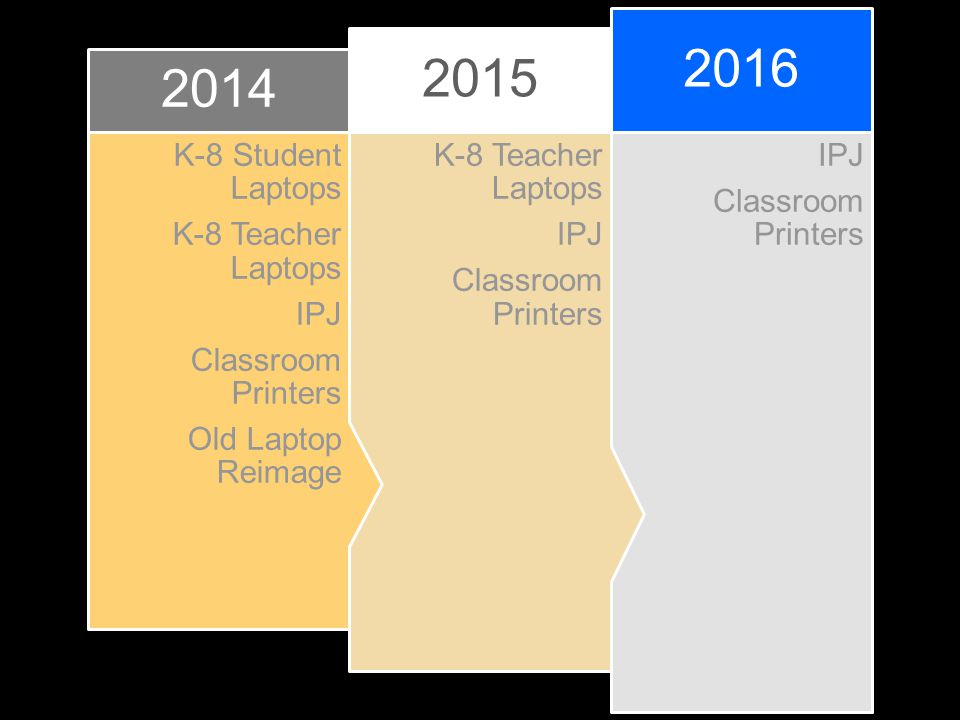 36 Month Roadmap IPJ Classroom Printers 2016 K-8 Teacher Laptops IPJ Classroom Printers 2015 K-8 Student Laptops K-8 Teacher Laptops IPJ Classroom Printers Old Laptop Reimage 2014